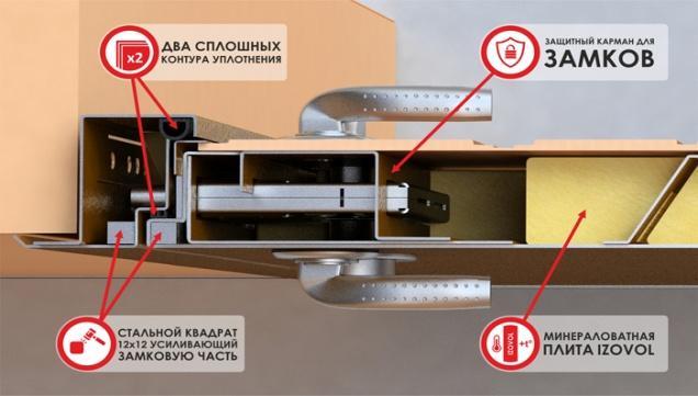 Конструкция двери Zetta